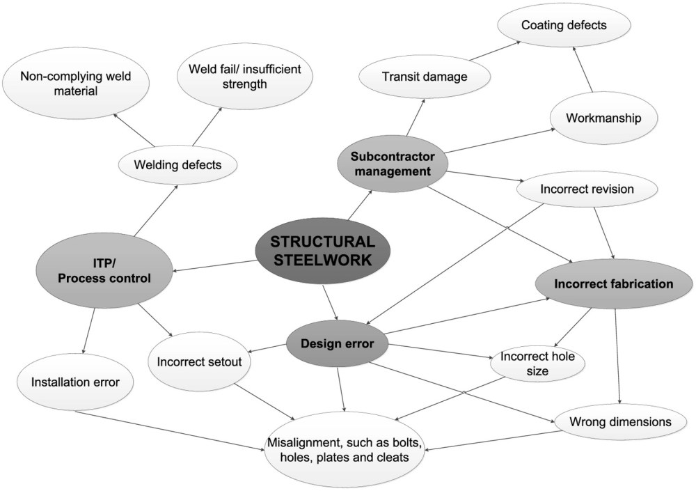 medium resolution of revisiting quality failure costs in construction journal of construction engineering and management vol 144 no 2