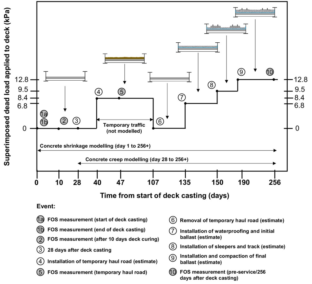medium resolution of monitoring modeling and assessment of a self sensing railway bridge during construction journal of bridge engineering vol 23 no 10