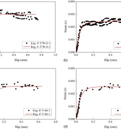 effects of freeze thaw cycles on the behavior of the bond between cfrp plates and concrete substrates journal of composites for construction vol 22  [ 1844 x 1375 Pixel ]