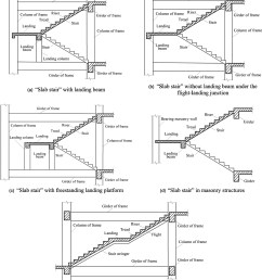 seismic performance of reinforced concrete stairways during the 2008 wenchuan earthquake journal of performance of constructed facilities vol 27 no 6 [ 1925 x 2205 Pixel ]