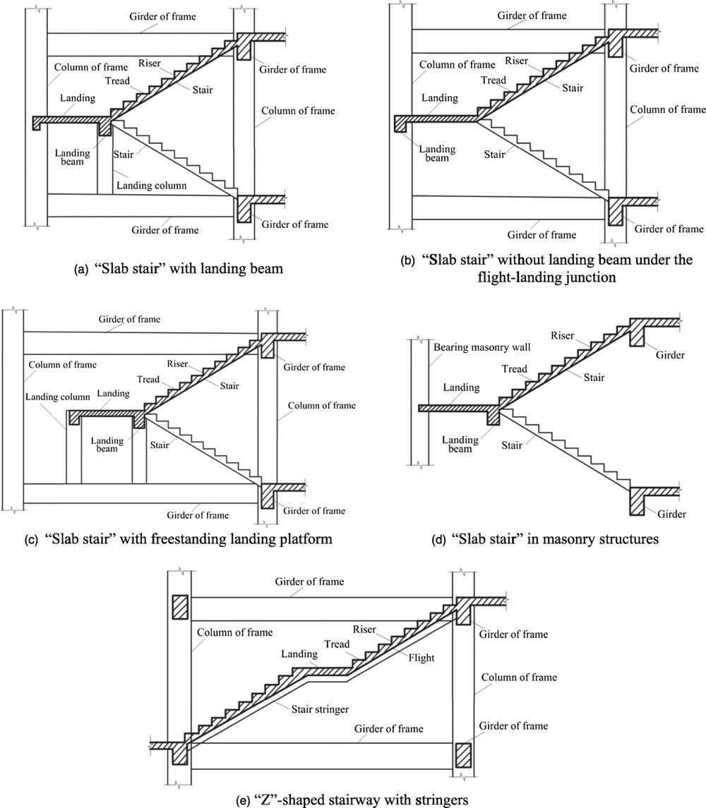 medium resolution of seismic performance of reinforced concrete stairways during the 2008 wenchuan earthquake journal of performance of constructed facilities vol 27 no 6