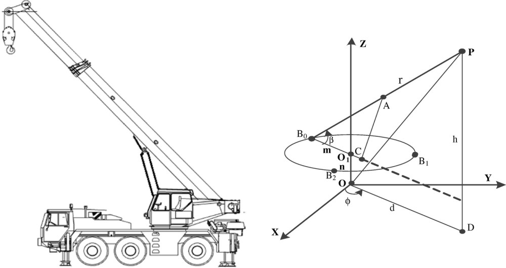 medium resolution of real time anticollision system for mobile cranes during lift operations journal of computing in civil engineering vol 29 no 6