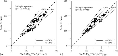 small resolution of relationship between shear wave velocity and geotechnical parameters for norwegian clays journal of geotechnical and geoenvironmental engineering vol
