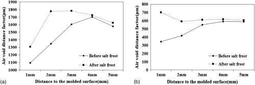 small resolution of salt frost resistance performance of airfield concrete based on meso structural parameters journal of materials in civil engineering vol 31 no 9