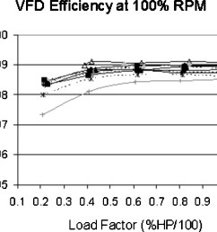 electric motor efficiency under variable frequencies and loads journal of irrigation and drainage engineering  [ 1400 x 1103 Pixel ]