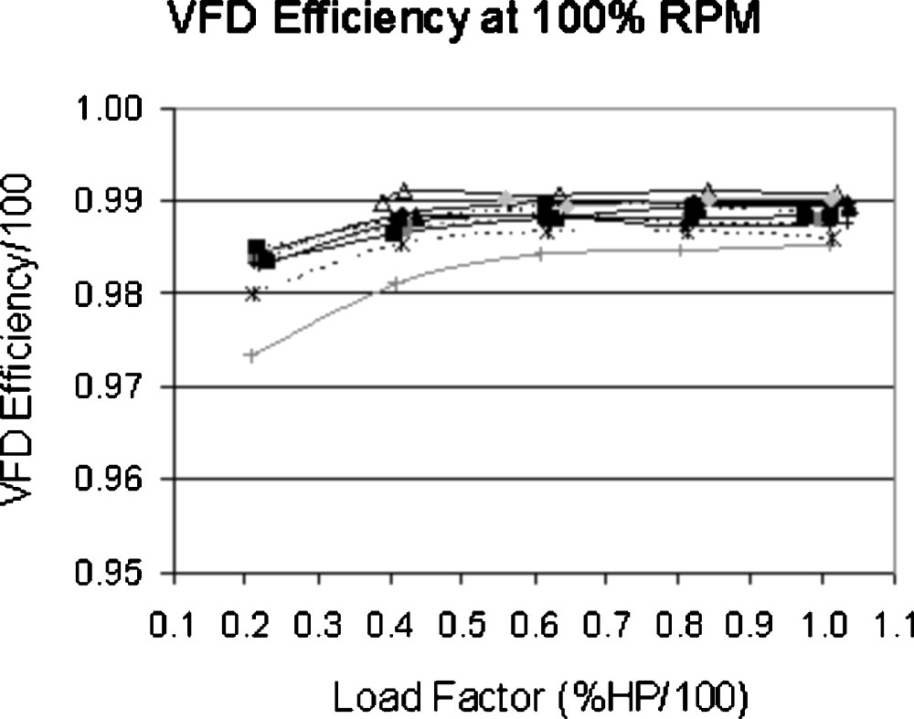 medium resolution of electric motor efficiency under variable frequencies and loads journal of irrigation and drainage engineering