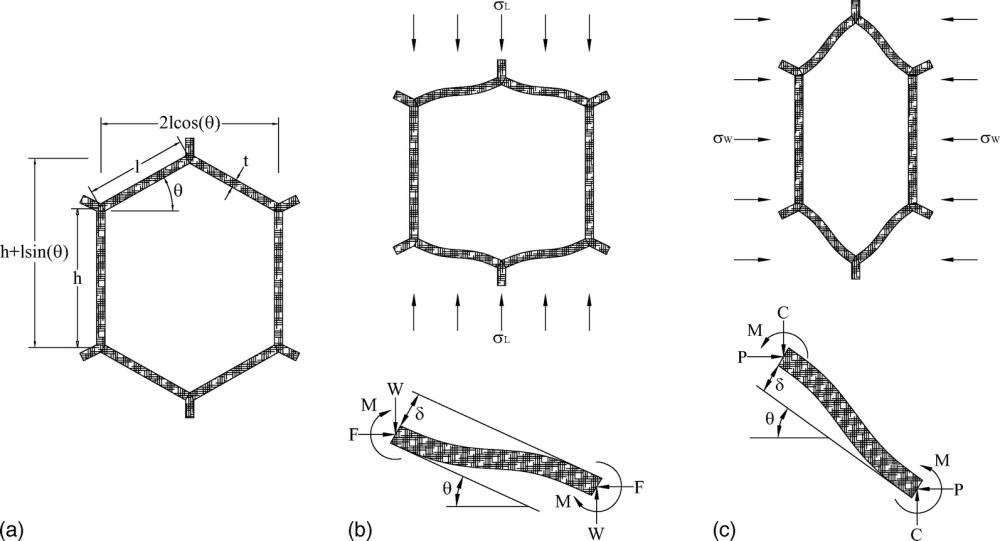 medium resolution of steel hexagonal honeycomb core equivalent elastic moduli for bridge deck sandwich panels journal of aerospace engineering vol 23 no 1