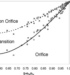 transitional flow between orifice and nonorifice regimes at a rectangular sluice gate journal of irrigation and drainage engineering vol 135 no 3 [ 2000 x 1300 Pixel ]