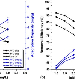 biosorption potential of vetiveria zizanioides for the removal of chromium vi from synthetic wastewater journal of hazardous toxic and radioactive  [ 2108 x 735 Pixel ]