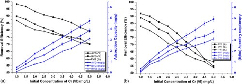 small resolution of biosorption potential of vetiveria zizanioides for the removal of chromium vi from synthetic wastewater journal of hazardous toxic and radioactive