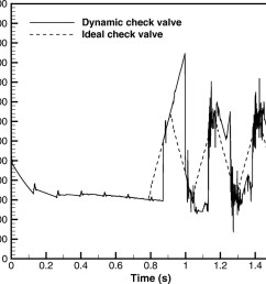 pressure transients caused by tilting disk check valve closure journal of hydraulic engineering vol 141 no 3 [ 1031 x 893 Pixel ]
