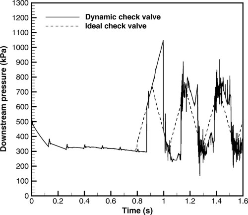 small resolution of pressure transients caused by tilting disk check valve closure journal of hydraulic engineering vol 141 no 3