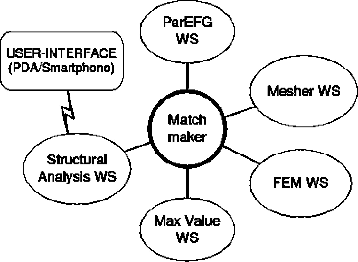 Semantic web services framework for putational mechanics journal of puting in civil engineering vol 21 no 2