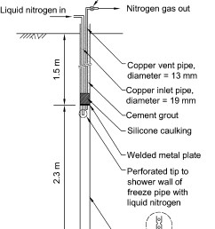 ground freezing and sampling of pleistocene sand near charleston south carolina journal of geotechnical and geoenvironmental engineering vol 140 no 1 [ 2790 x 3847 Pixel ]