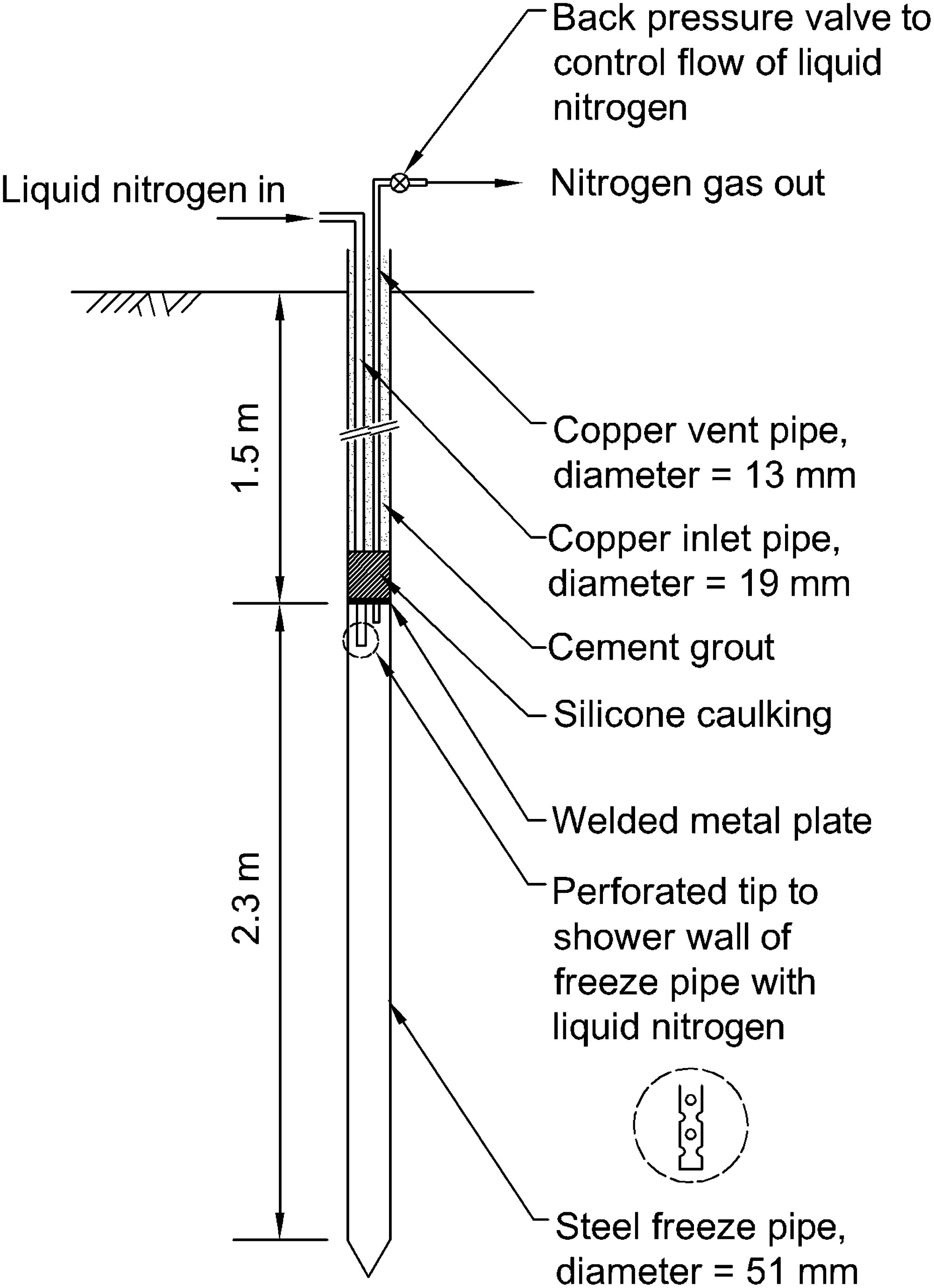 hight resolution of ground freezing and sampling of pleistocene sand near charleston south carolina journal of geotechnical and geoenvironmental engineering vol 140 no 1