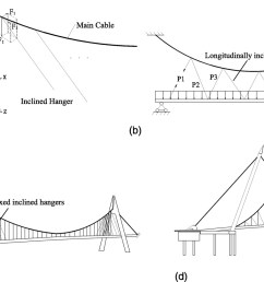 new method for shape finding of self anchored suspension bridges with three dimensionally curved cables journal of bridge engineering vol 20 no 2 [ 1651 x 899 Pixel ]