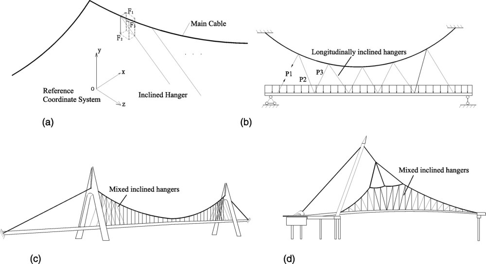 medium resolution of new method for shape finding of self anchored suspension bridges with three dimensionally curved cables journal of bridge engineering vol 20 no 2