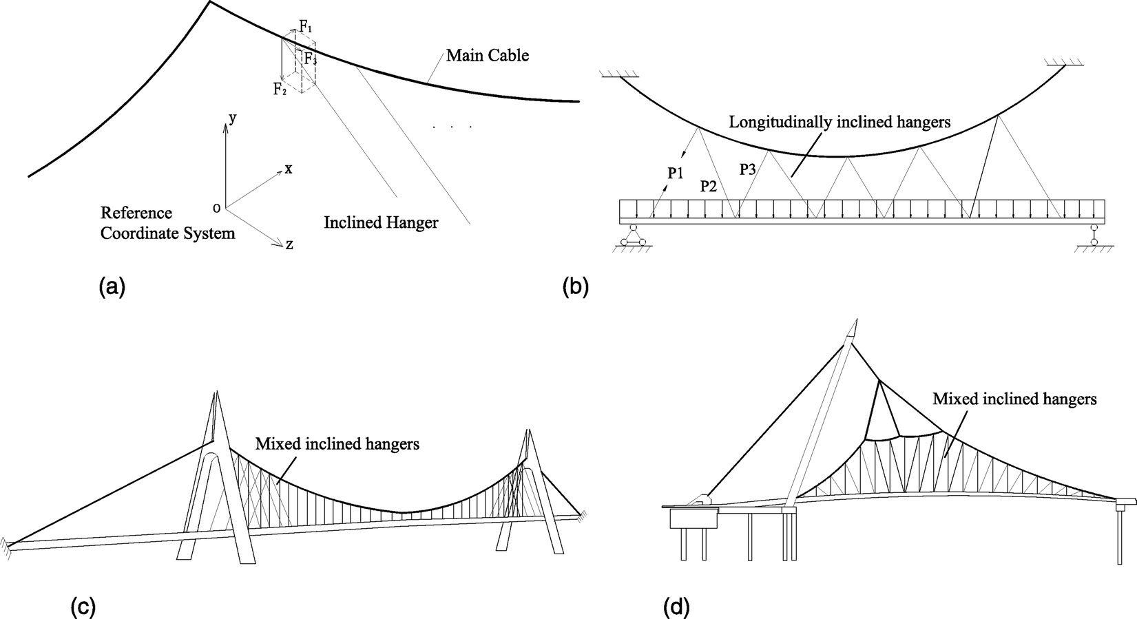 hight resolution of new method for shape finding of self anchored suspension bridges with three dimensionally curved cables journal of bridge engineering vol 20 no 2