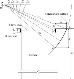 limit analysis for local and overall stability of a slurry trench in cohesive soil international journal of geomechanics vol 15 no 5 [ 3460 x 3797 Pixel ]
