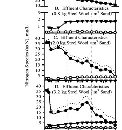 effect of metallic iron concentration on end product distribution during metallic iron assisted autotrophic denitrification journal of environmental  [ 1600 x 3815 Pixel ]