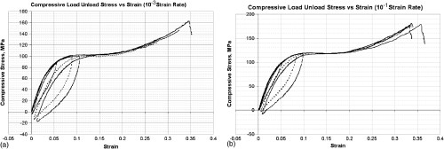 small resolution of measurement of epoxy resin tension compression and shear stress strain curves over a wide range of strain rates using small test specimens journal of