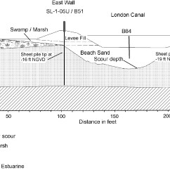 Levee Cross Section Diagram Asco 8210 Wiring Geology Of The New Orleans Area And Canal Failures Journal Geotechnical Geoenvironmental Engineering Vol 134 No 5