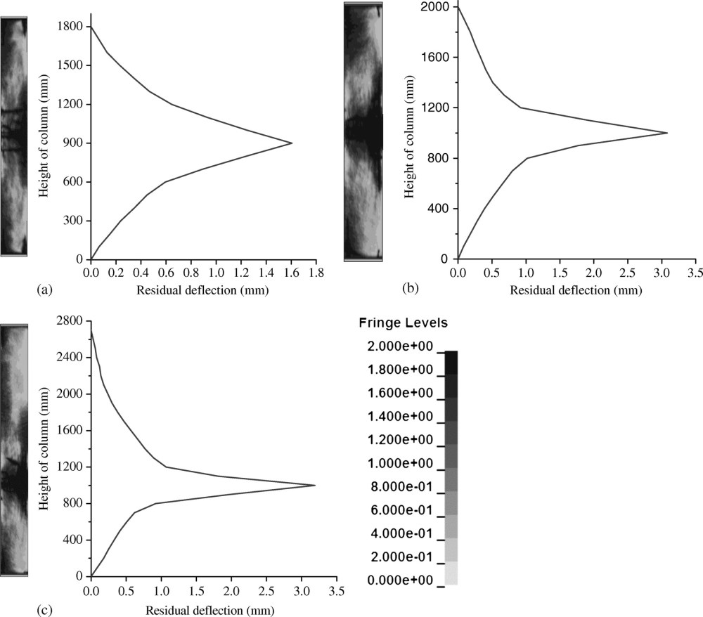 medium resolution of failure analysis and damage assessment of rc columns under close in explosions journal of performance of constructed facilities vol 29 no 5