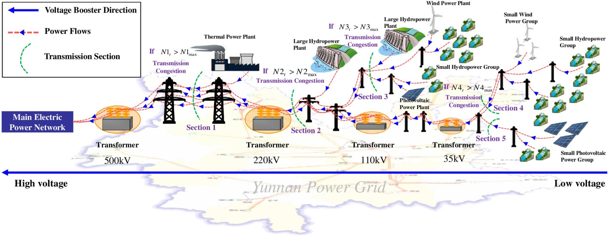 hight resolution of power generation scheduling for integrated large and small hydropower plant systems in southwest china journal of water resources planning and management