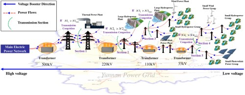 small resolution of power generation scheduling for integrated large and small hydropower plant systems in southwest china journal of water resources planning and management