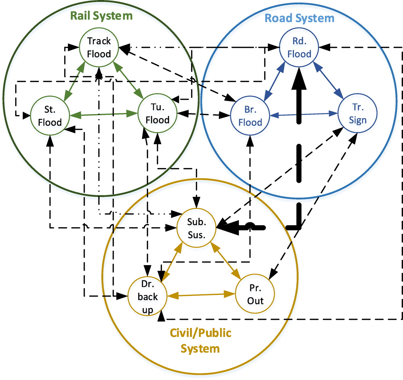 hight resolution of modeling of risks threatening critical infrastructures system approach journal of infrastructure systems vol 22 no 1