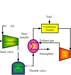 design and simulation analysis of a small scale compressed air energy storage system directly driven by vertical axis wind turbine for isolated areas  [ 2083 x 1519 Pixel ]