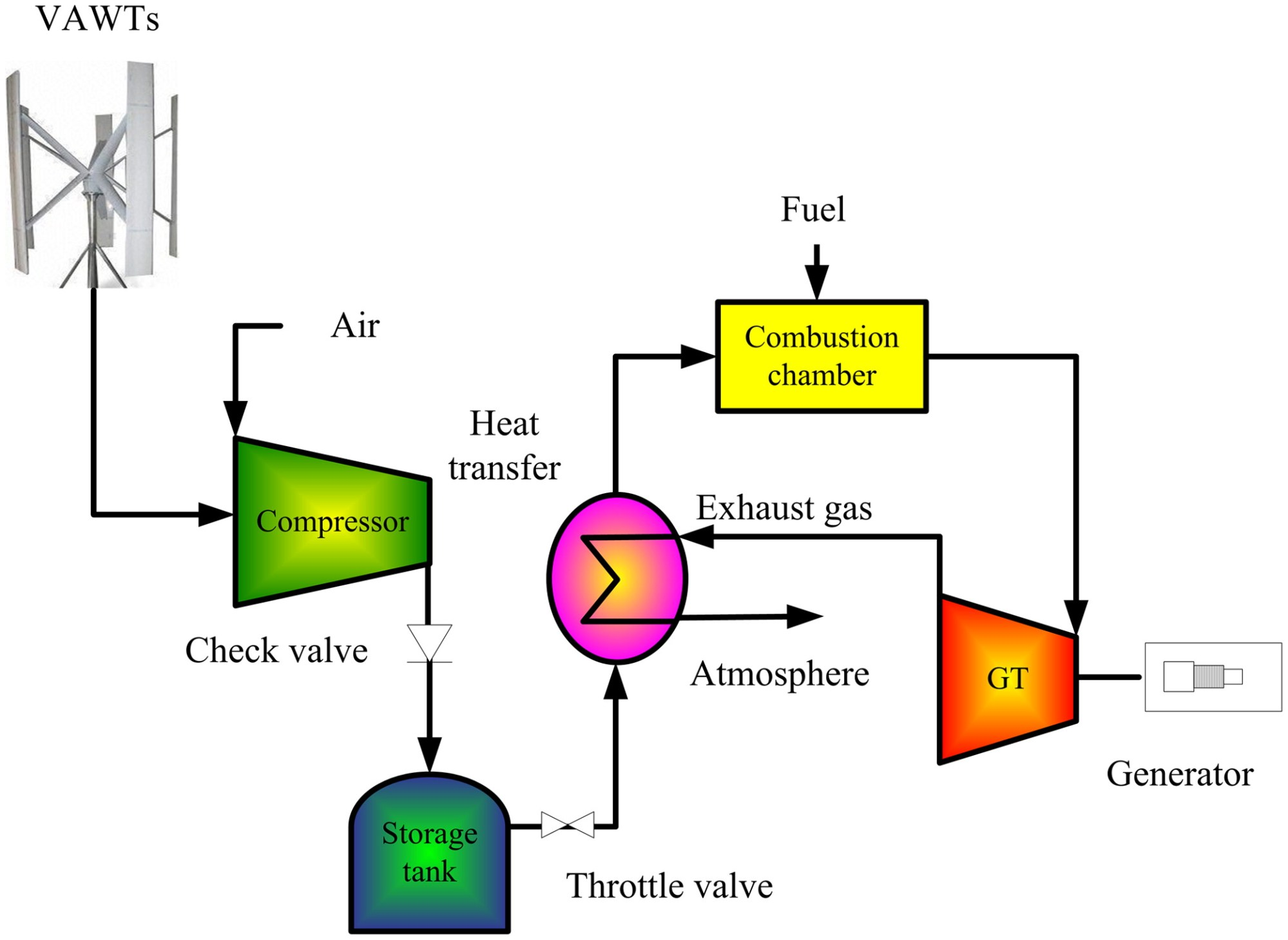 hight resolution of design and simulation analysis of a small scale compressed air energy storage system directly driven by vertical axis wind turbine for isolated areas