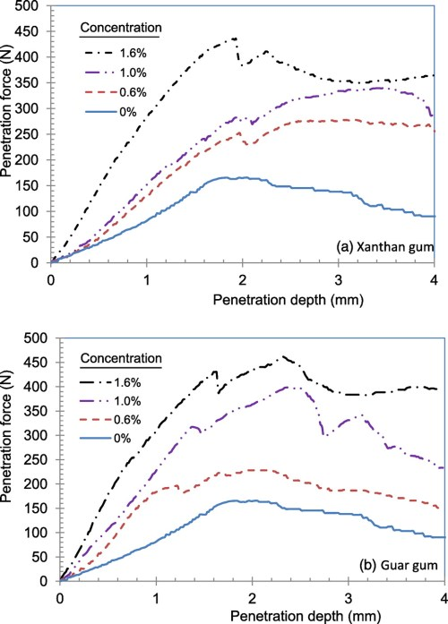 small resolution of biopolymer stabilization of mine tailings for dust control journal of geotechnical and geoenvironmental engineering vol 141 no 2