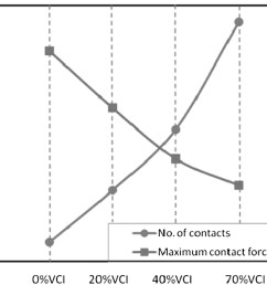 behavior of fresh and fouled railway ballast subjected to direct shear testing discrete element simulation international journal of geomechanics vol 14  [ 2082 x 1302 Pixel ]