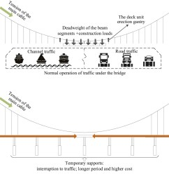 accelerated construction of self anchored suspension bridge using novel tower girder anchorage technique journal of bridge engineering vol 24 no 5 [ 2099 x 1128 Pixel ]