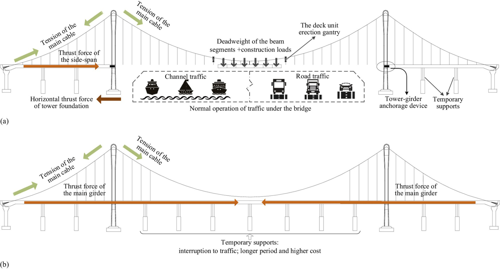 hight resolution of accelerated construction of self anchored suspension bridge using novel tower girder anchorage technique journal of bridge engineering vol 24 no 5