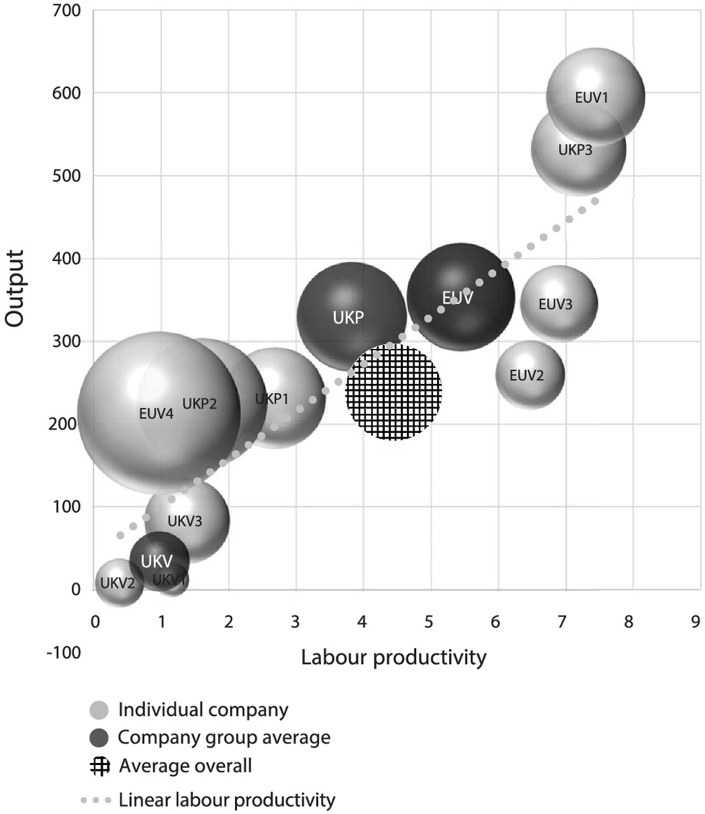 hight resolution of multifaceted productivity comparison of off site timber manufacturing strategies in mainland europe and the united kingdom journal of construction