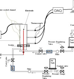 effects of electrostatic voltage and polarity on diffusion controlled propane flame for enhanced efficiency journal of energy engineering vol 144 no 2 [ 2676 x 2117 Pixel ]