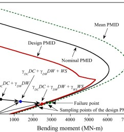 evaluation of wind load factors of rc columns for wind load governed limit state in reliability based design code journal of bridge engineering vol 22  [ 1342 x 1012 Pixel ]