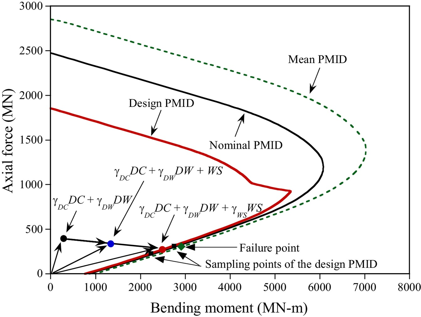 hight resolution of evaluation of wind load factors of rc columns for wind load governed limit state in reliability based design code journal of bridge engineering vol 22