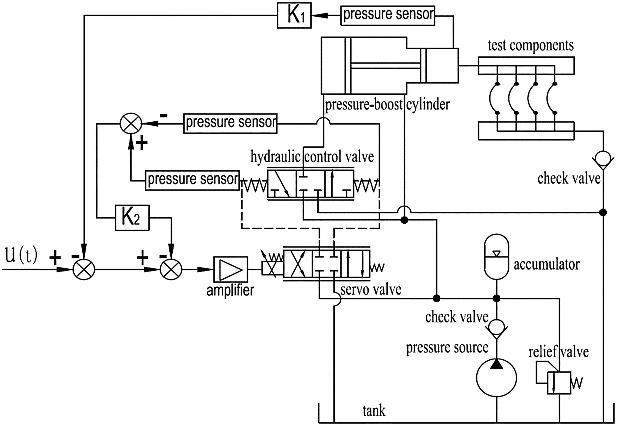 hight resolution of hydraulic impulse testing system with pressure difference feedback from a second stage valve journal of aerospace engineering vol 28 no 6