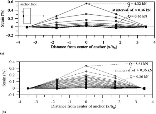 small resolution of pullout behavior of geocell reinforced vertical plate anchors under lateral loading international journal of geomechanics vol 19 no 8