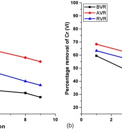 biosorption potential of vetiveria zizanioides for the removal of chromium vi from synthetic wastewater journal of hazardous toxic and radioactive  [ 2105 x 792 Pixel ]