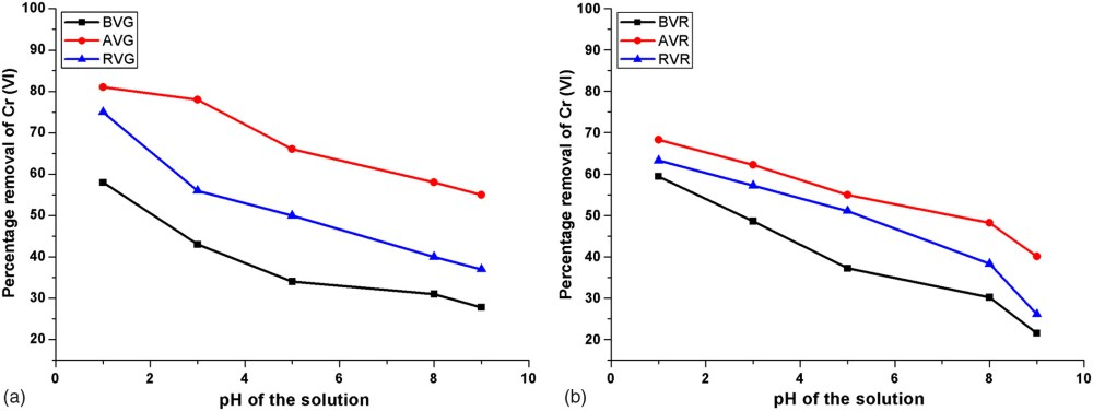 medium resolution of biosorption potential of vetiveria zizanioides for the removal of chromium vi from synthetic wastewater journal of hazardous toxic and radioactive