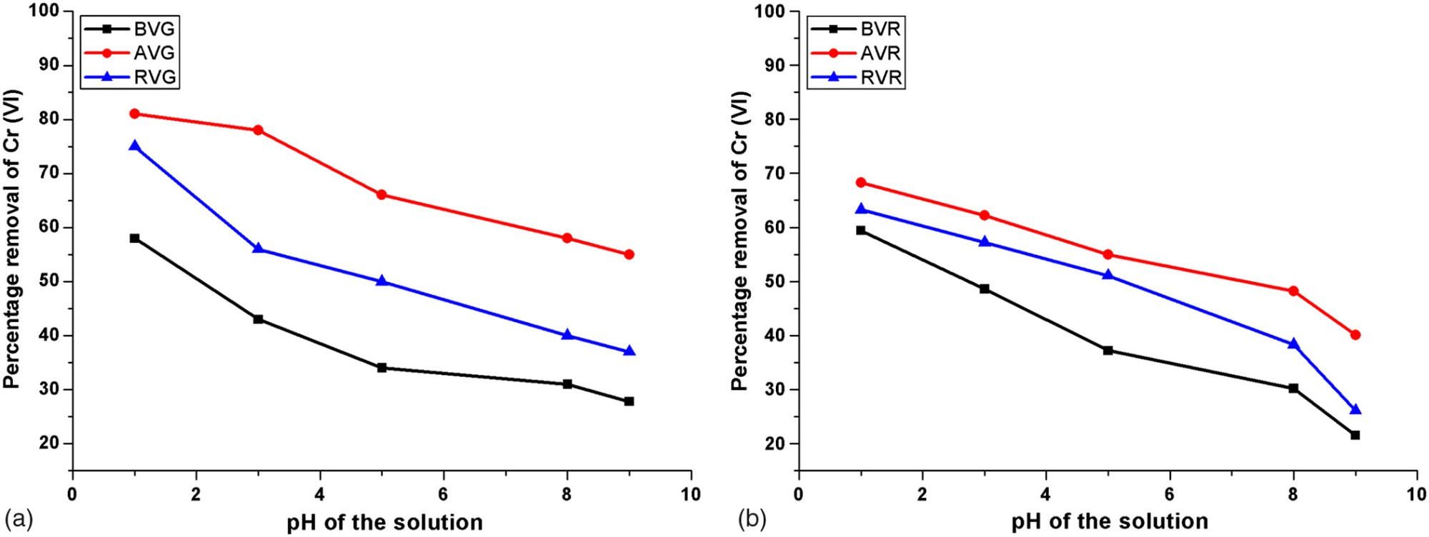hight resolution of biosorption potential of vetiveria zizanioides for the removal of chromium vi from synthetic wastewater journal of hazardous toxic and radioactive