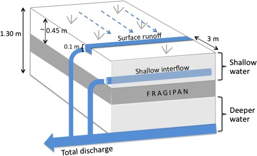 small resolution of field test of the variable source area interpretation of the curve number rainfall runoff equation journal of irrigation and drainage engineering vol