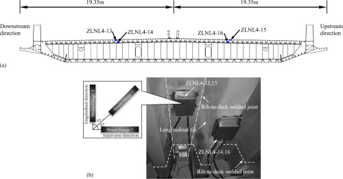 small resolution of full range s n fatigue life evaluation method for welded bridge structures considering hot spot and welding residual stress journal of bridge engineering