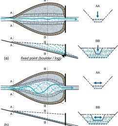 design of sediment traps with open check dams i hydraulic and deposition processes journal of hydraulic engineering vol 142 no 2 [ 2083 x 2282 Pixel ]