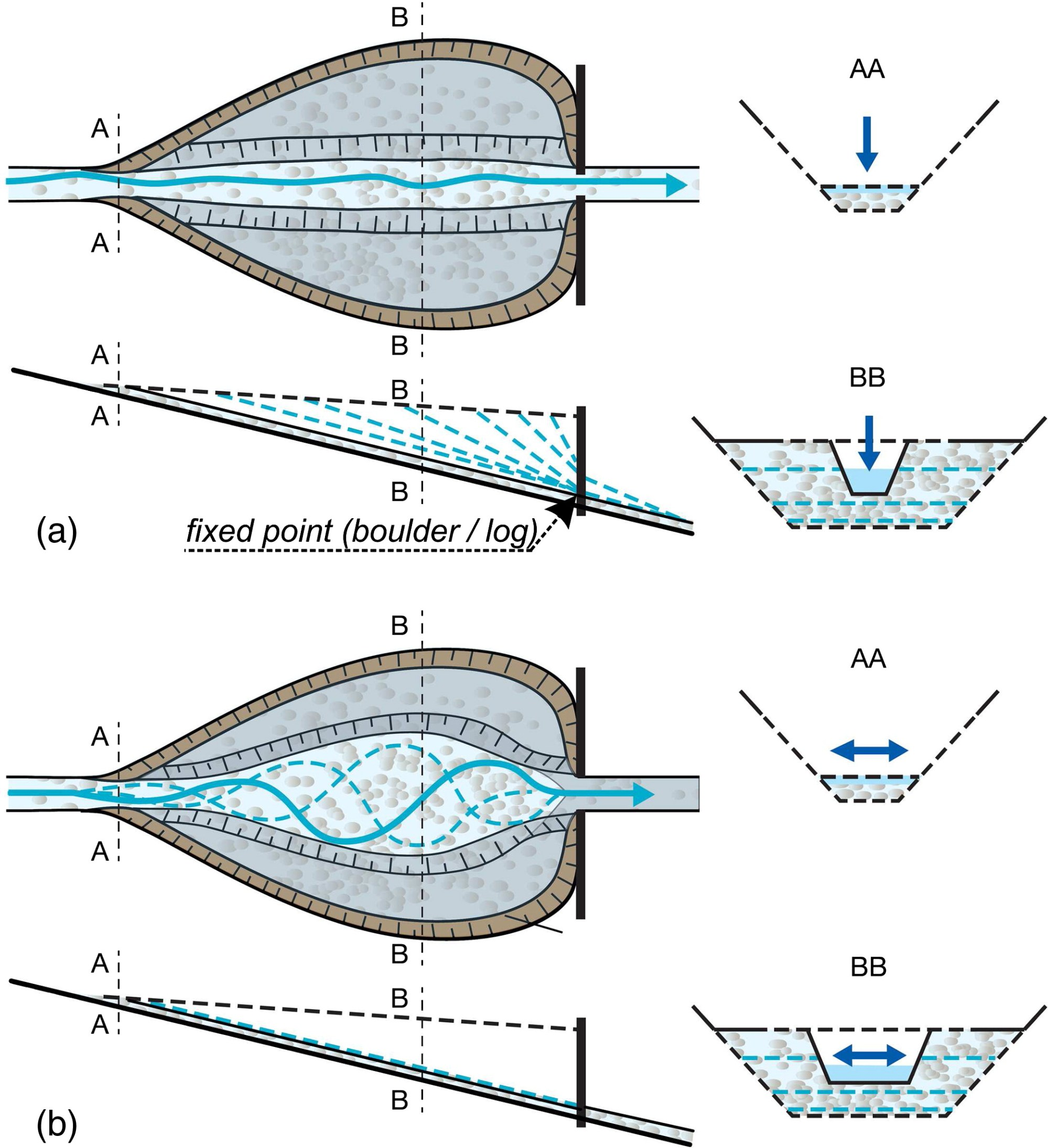 hight resolution of design of sediment traps with open check dams i hydraulic and deposition processes journal of hydraulic engineering vol 142 no 2