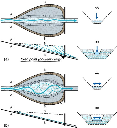small resolution of design of sediment traps with open check dams i hydraulic and deposition processes journal of hydraulic engineering vol 142 no 2